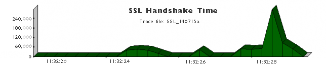 SSL Handshake Time