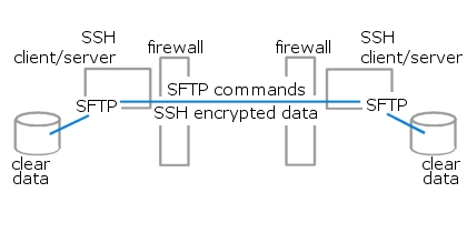 SFTP: Securing File Transfer to and from z/OS - SDS Blog