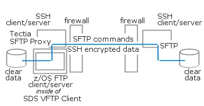 Figure 5 - FTP-to-SFTP