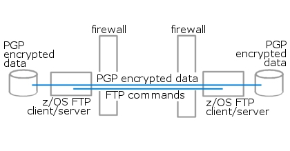 Figure 7 - PGP