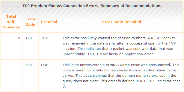 IP Problem Finder summary