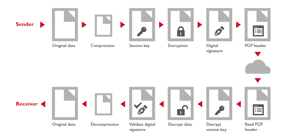 PGP Encryption-Decryption Process