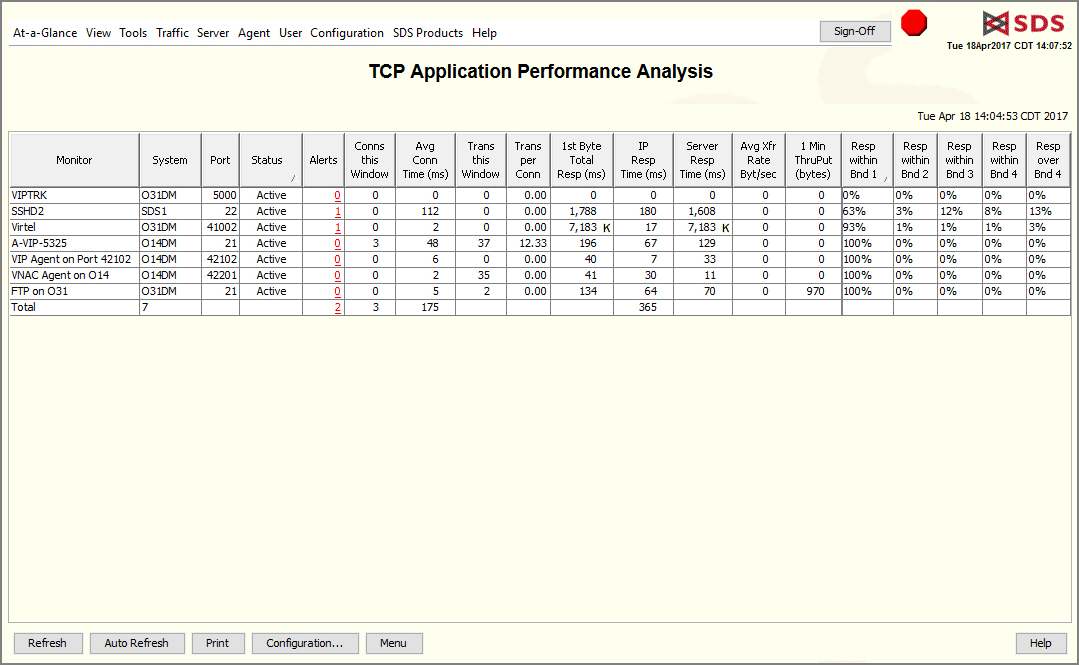 TCP analysis
