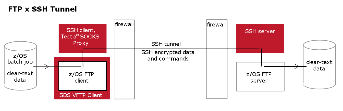 VFTP-SSH tunnel